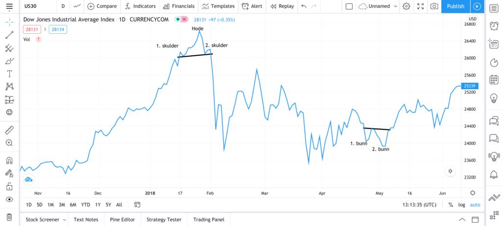3 Hode-skulder-formasjon og dobbel bunn i Dow Jones indeksen